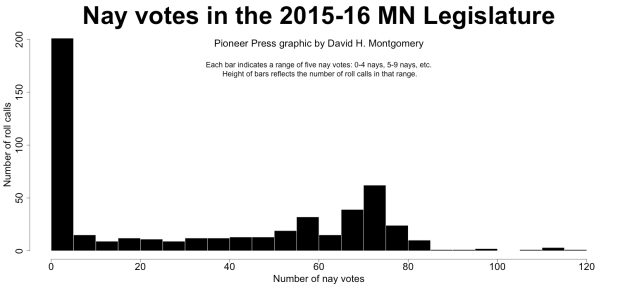 Around half of the votes in the 2015-16 Minnesota House of Representatives were unanimous or near-unanimous.