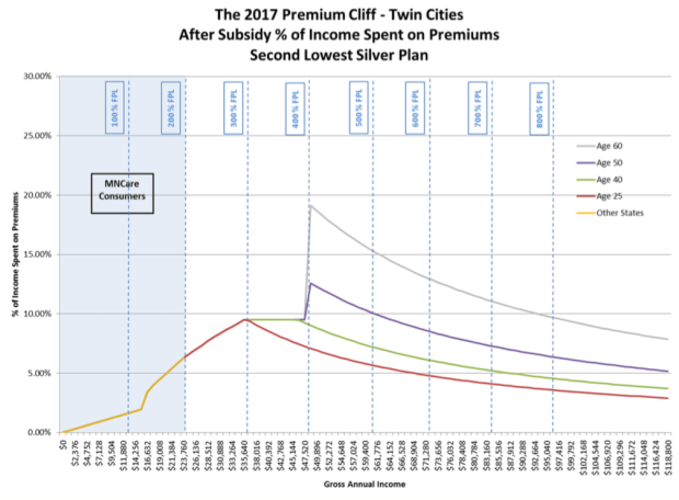 """Percent of total income paid in health insurance premiums on Minnesota's individual market, based on income under the Affordable Care Act. Federal subsidies stop at 400 percent of the federal poverty line, resulting in a """"premium cliff."""" (Graphic by Minnesota Department of Commerce)"""