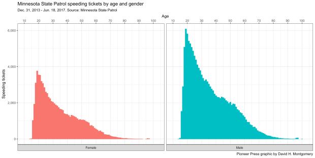 agegender