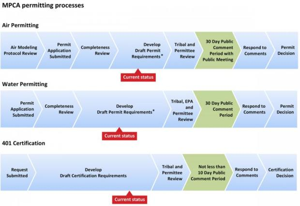 Minnesota Pollution Control Agency's timeline of PolyMet permitting under it's purview, Oct. 23, 2017 (courtesy Minnesota Pollution Control Agency)