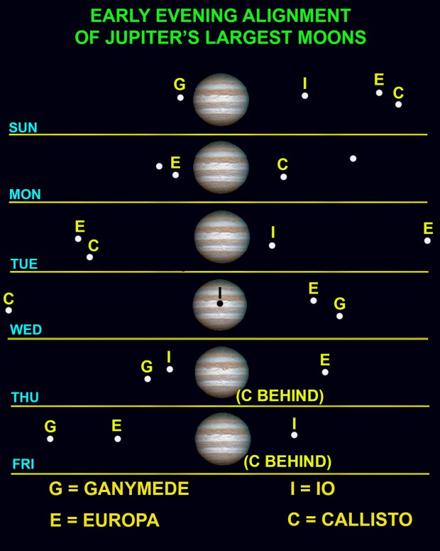 The diagram shows the positions of Jupiter's moons relative to the planet over the next seven nights. (Courtesy of Mike Lynch)