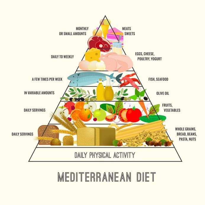 Mediterranean Diet Foot Pyramid
