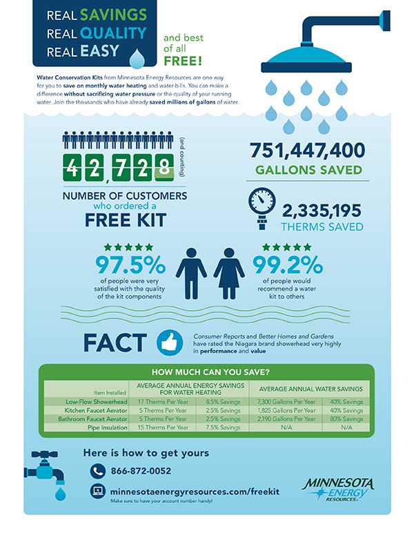 Minnesota Energy Resources water savings