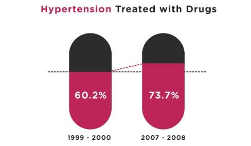 prevent-hypertension