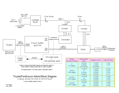 small resolution of tyota ford lexus hybrid block diagram with power splitter original figure