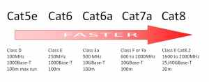 Cat5e, 6, 6a, 7, 7a or 8! What work do I choose right now? | Twisted Pair Technologies