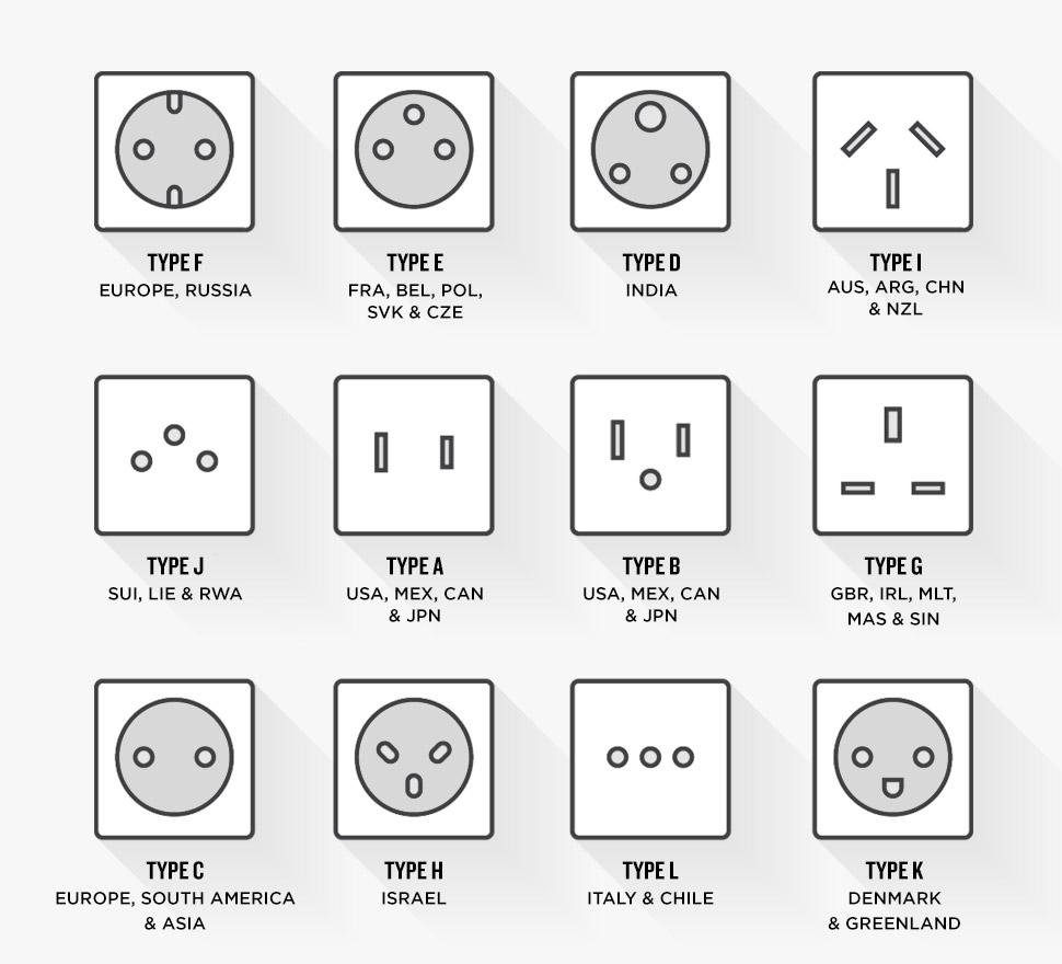 hight resolution of power sockets types across the world