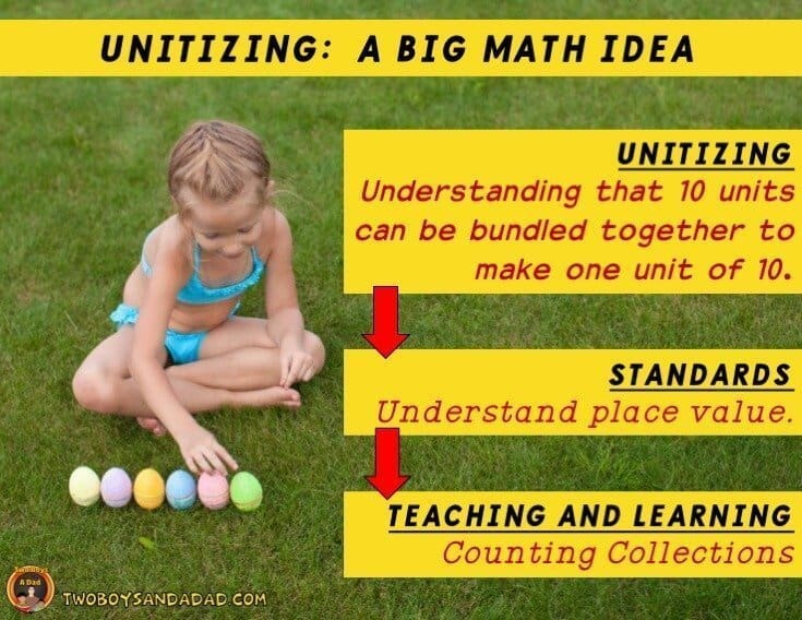 Unitizing as a big idea for teaching and learning based on standards