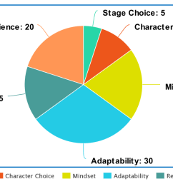 i ve decided that character selection is only a small percentage of what determines the result of a match i present the pie chart of victory  [ 1200 x 731 Pixel ]