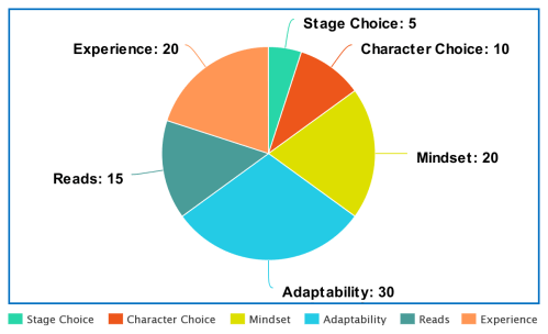 small resolution of  i ve decided that character selection is only a small percentage of what determines the result of a match i present the pie chart of victory