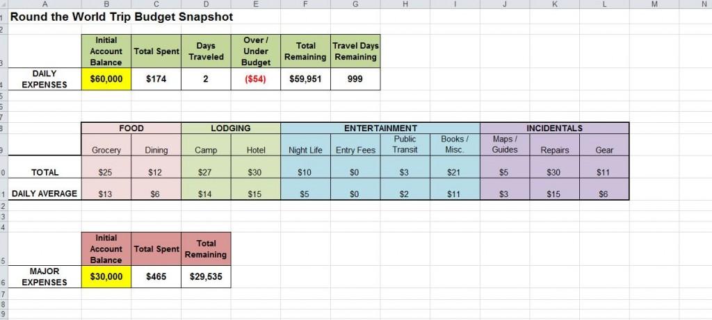 Travel Budget Template. Travel Budget Template Compliant Travel ...