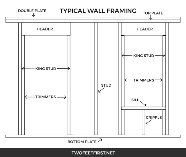 Typical framing for a wall of a shed.