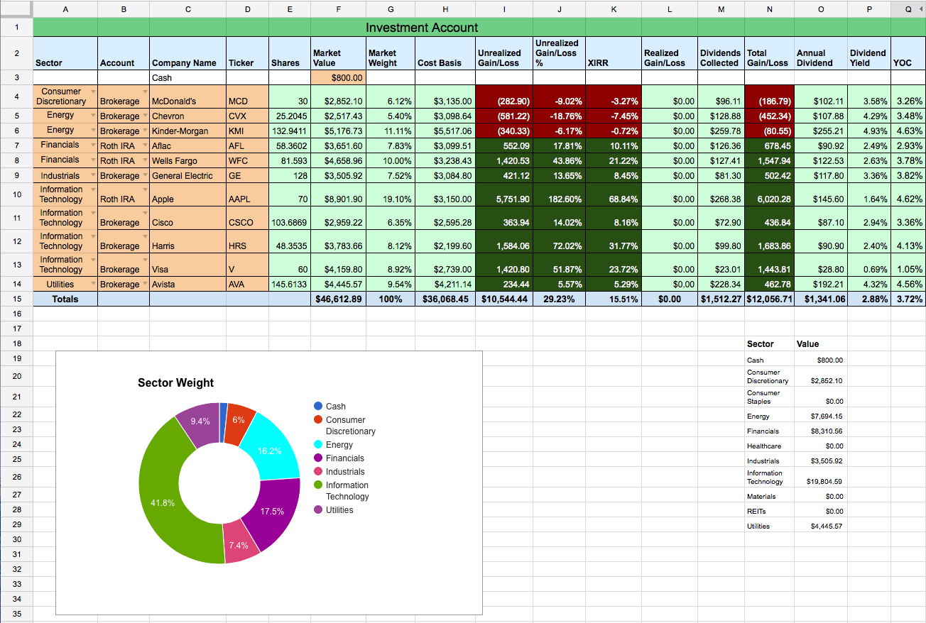 Dividend Stock Portfolio Spreadsheet On Sheets Two Investing