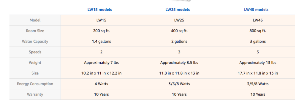 Venta airwasher sizes