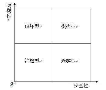 非正式組織- 臺灣Word