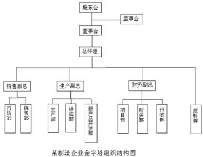 企業組織結構- 臺灣Word