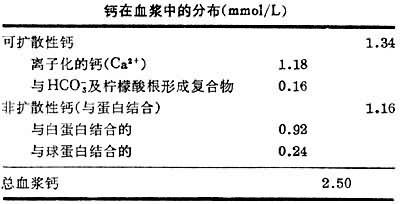 鈣磷- 臺灣Word