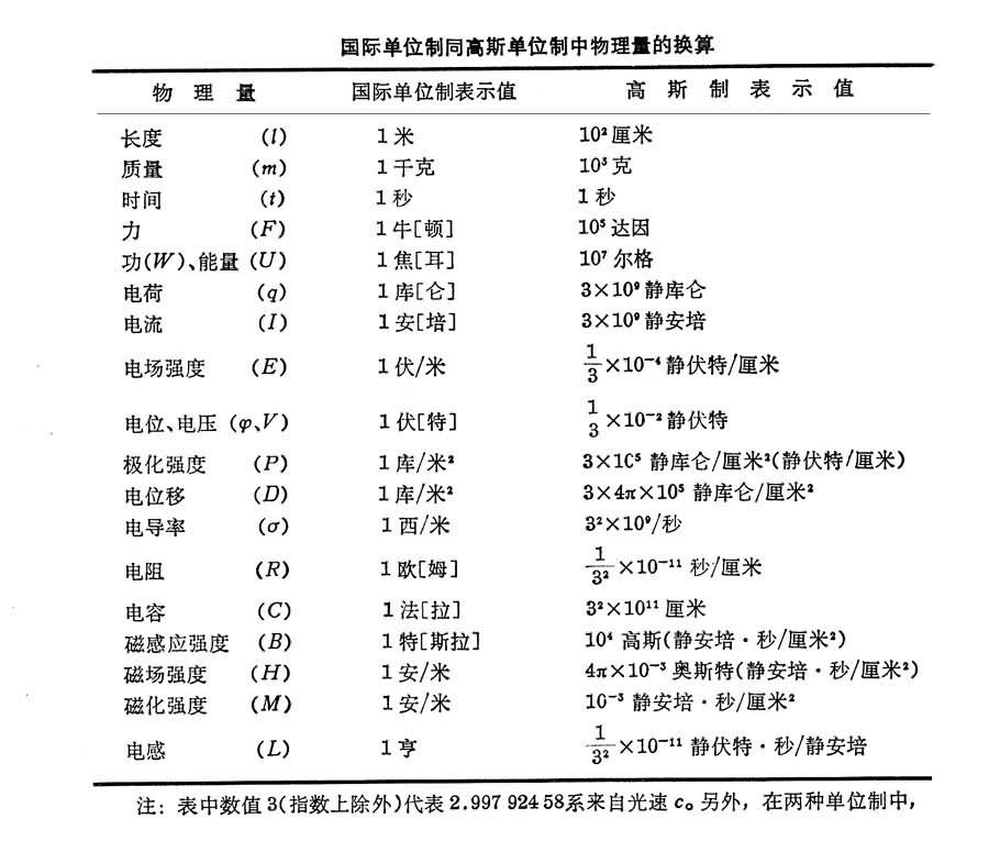 電磁學量的單位制- 臺灣Word