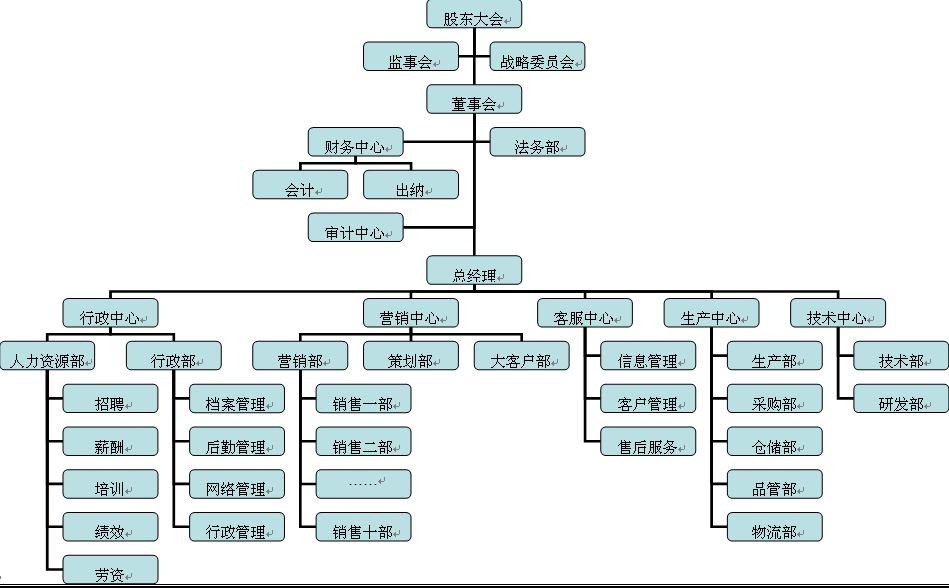 組織架構- 臺灣Word