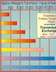 also transmission temperature failure chart rh txchange