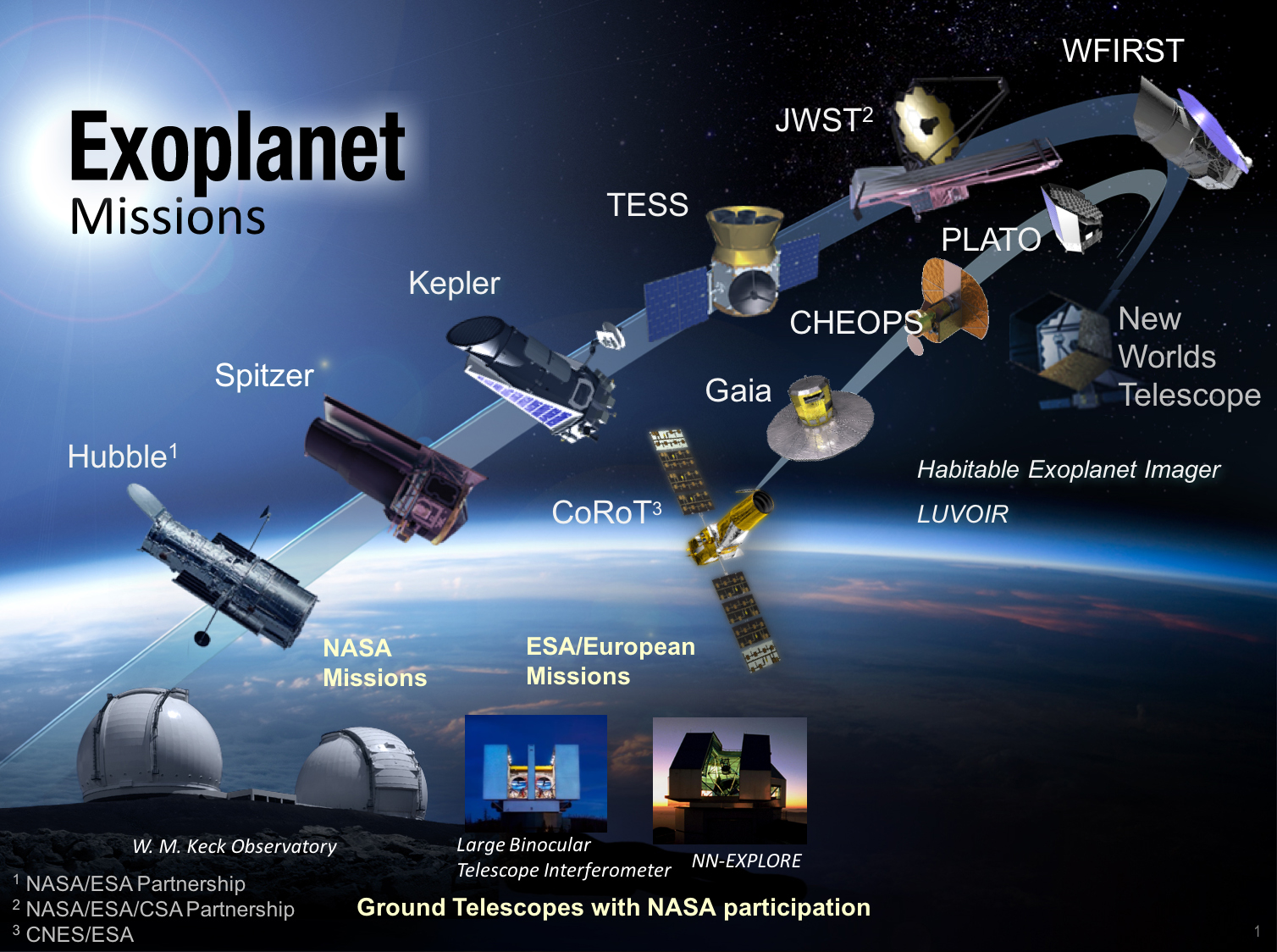 One Year In Nasa S Exoplanet Discovering Mission Has