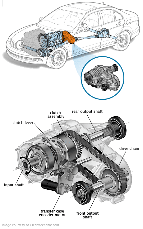Transfer Case : Buy Used Auto Parts online directly from