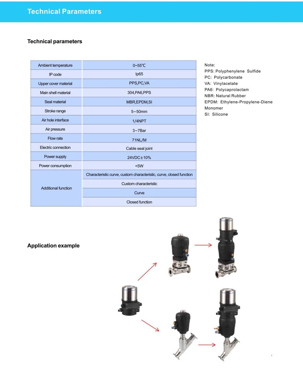 medium resolution of  3 way ball valve flanged ball valve butterfly valve gate valve globe valve check valve needle valve y strainer sanitary valves