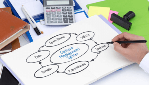 Components of a content management system