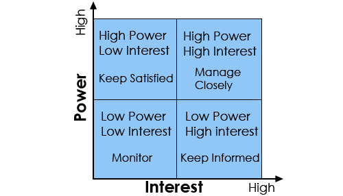 Power versus interest