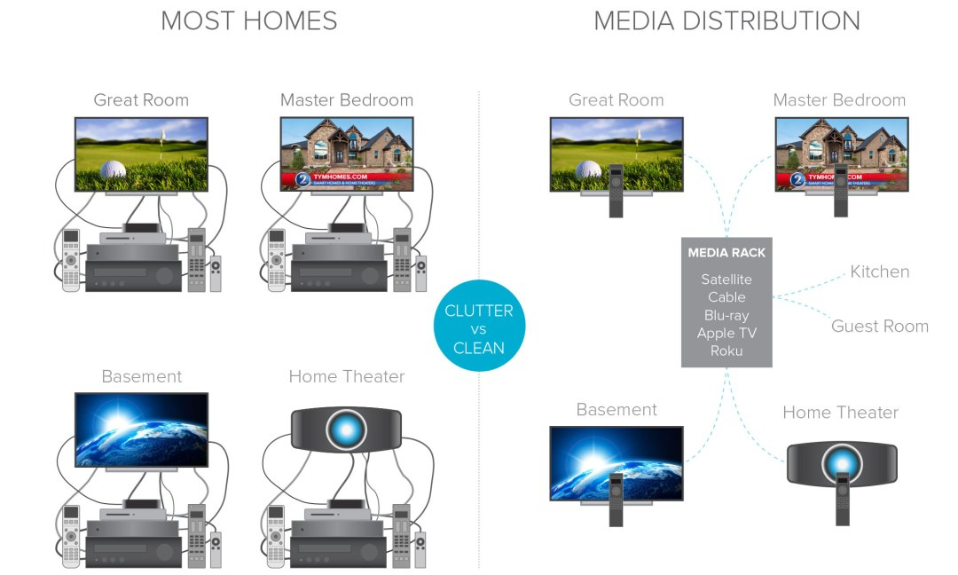 Home Theater Media Distribution Illustration