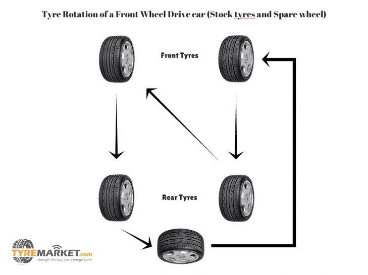 Fwd Car Tire Rotation