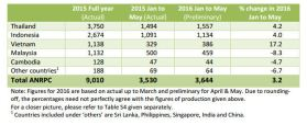 Table 3: NR exports from ANRPC member states Source: ANRPC