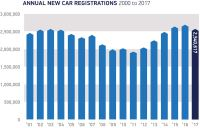 New car registrations down 5.7% in 2017