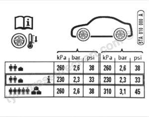 Presión de neumáticos para Volkswagen Touran TSI 150 2017