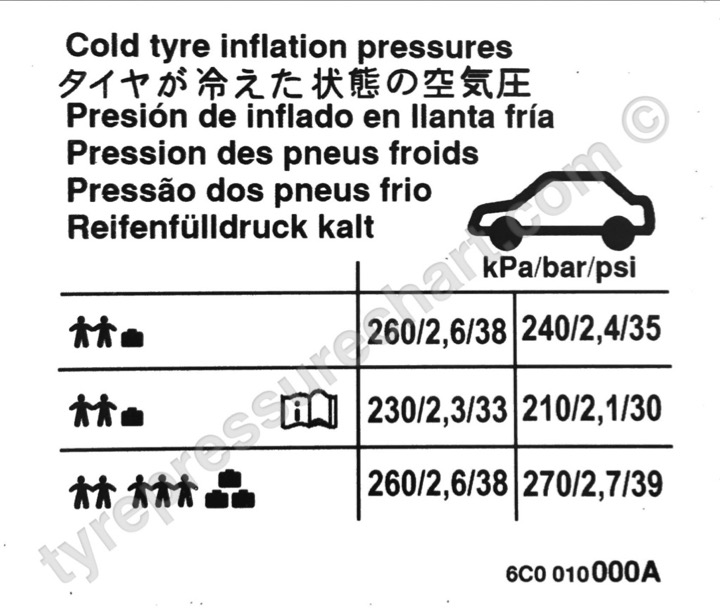 Volkswagen Polo TSI 90 2017 tyre pressure settings