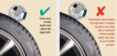 Image result for 20p tyre test