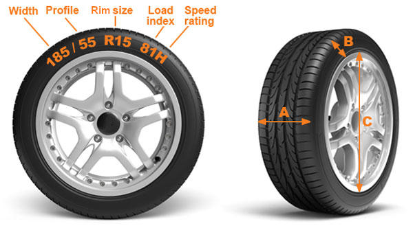 What Do Tire Sizes Mean Car