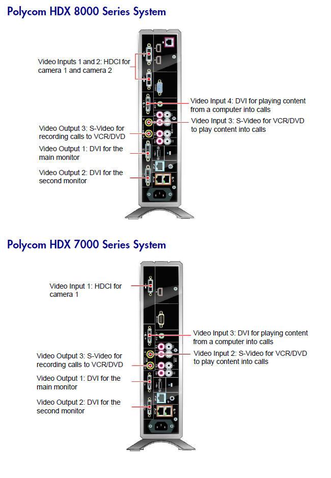 Bestseller: Polycom Hdx 7000 User Guide