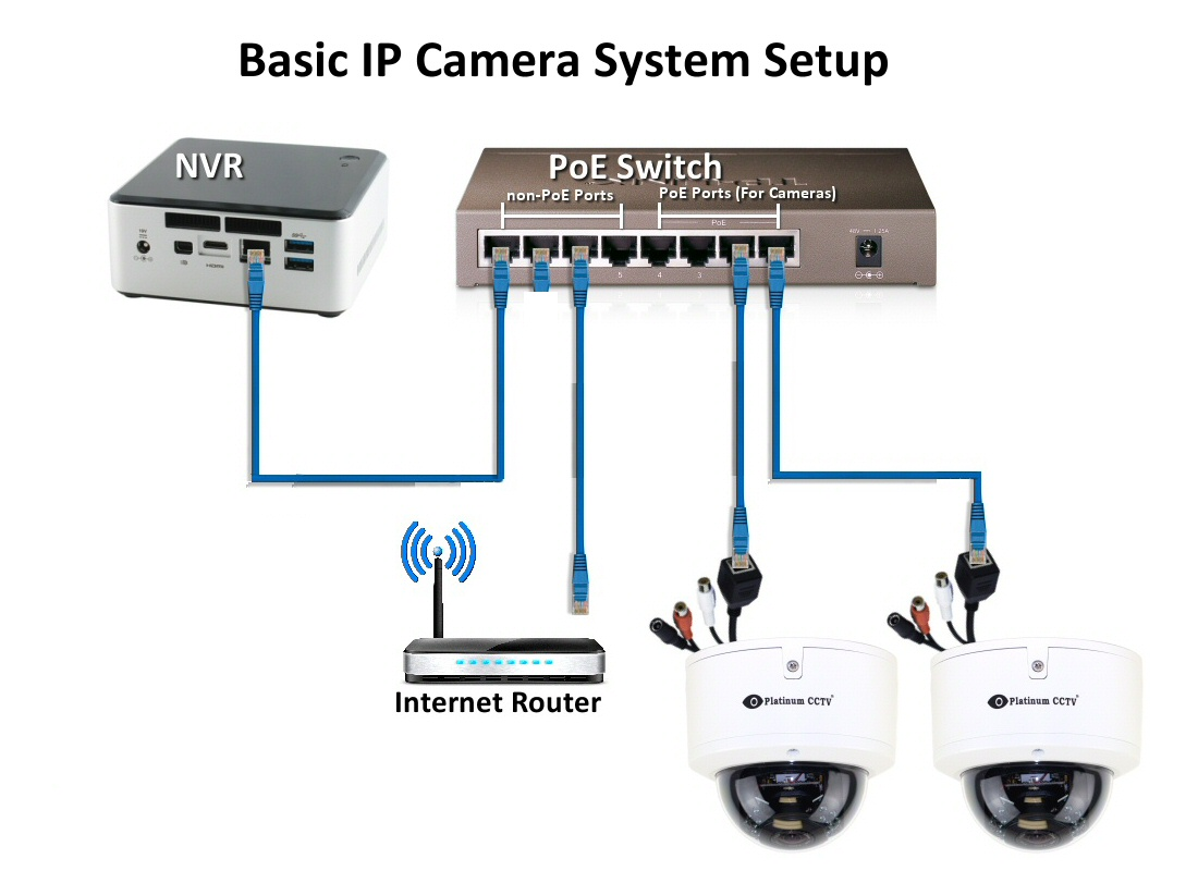 4 Wire Intercom Wiring Diagram How Do I Connect Ip Cameras T Zone Communications