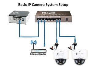 How do I connect IP cameras | T Zone Communications