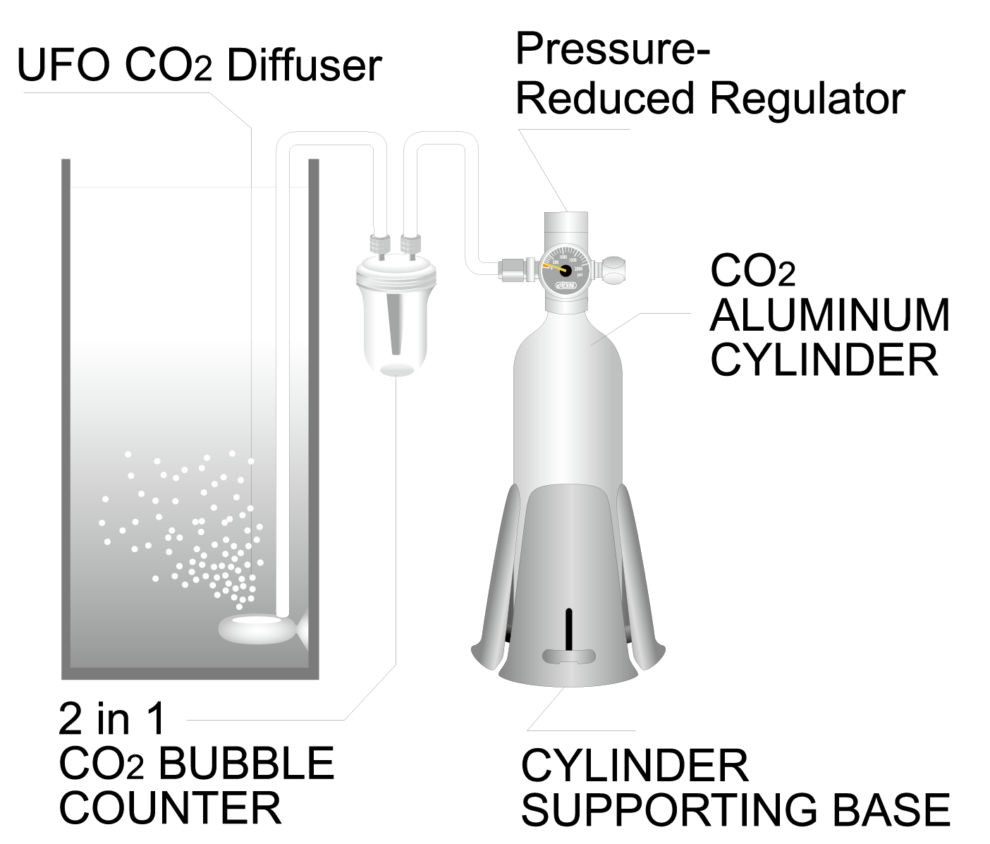 hight resolution of next turn to release all the remaining co2 inside the pressure regulator completely until the pressure gauge show 0 pressure