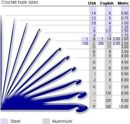 photo about Knitting Needle Size Chart Printable titled Needle Dimensions Chart - Otvod
