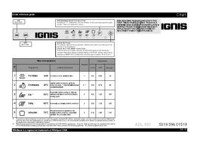 IGNIS ADL 350 Dishwasher download manual for free now