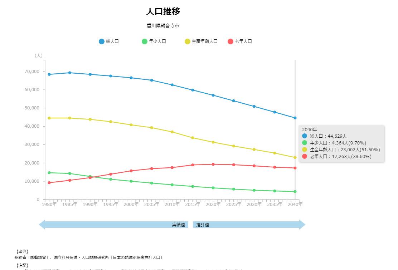 【教えて!RESAS】観音寺市における2040年の生産年齢人口を調べてみた