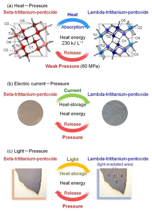 small resolution of  a the material stores heat energy of