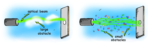Figure 2. Interactions of laser beams with obstacles.