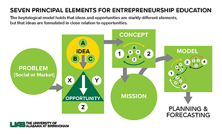 Delivering High Impact Entrepreneurship Pedagogy With The Heptalogical Model News Uab