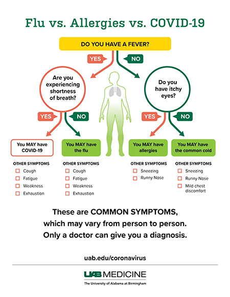 Sorting out symptoms of COVID-19, influenza, colds and allergies ...