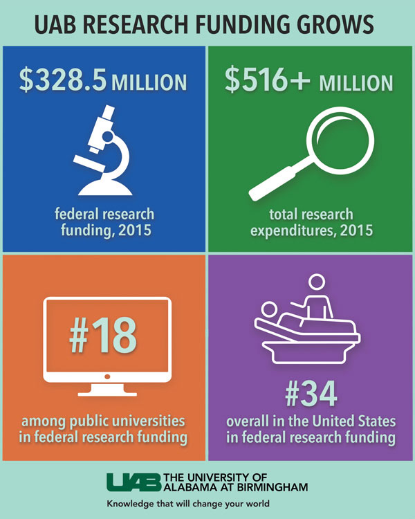 research funding UAB grows 18th