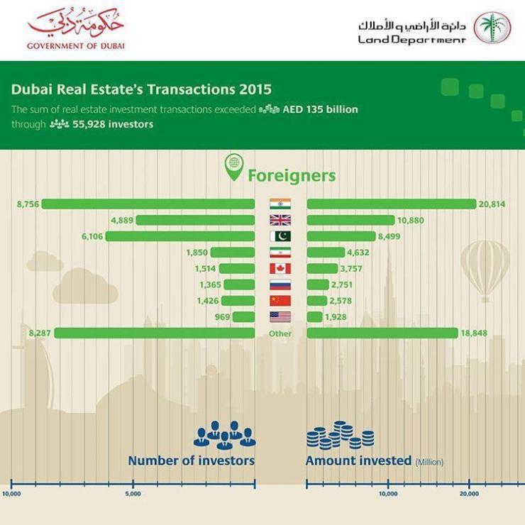 Indian, British And Pakistani Investors Dominating Dubai Real Estate